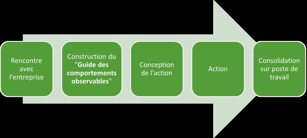 Formation Montauban Cette image représente un schéma des étapes d'une formation intra